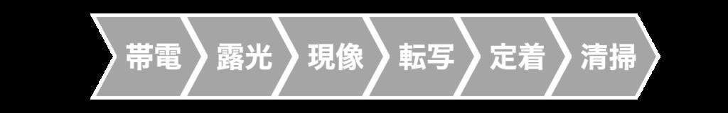 レーザープリンターの印刷工程