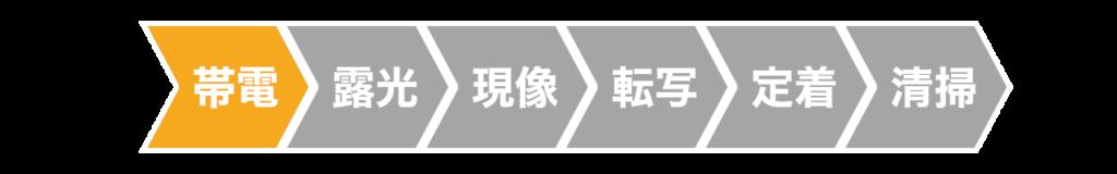 レーザープリンターの帯電工程