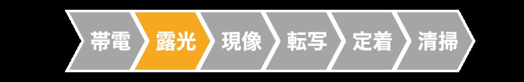 レーザープリンターの露光工程