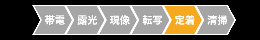 レーザープリンターの定着工程