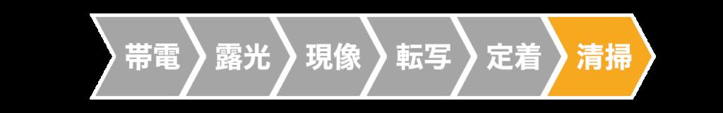 レーザープリンターの清掃工程