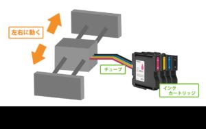 インクジェットプリンターの仕組み