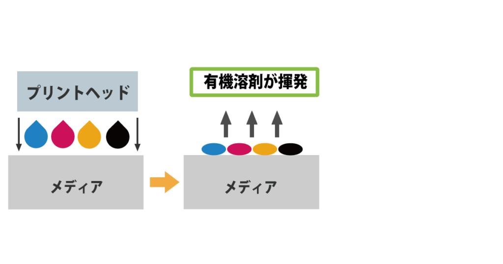 溶剤インク